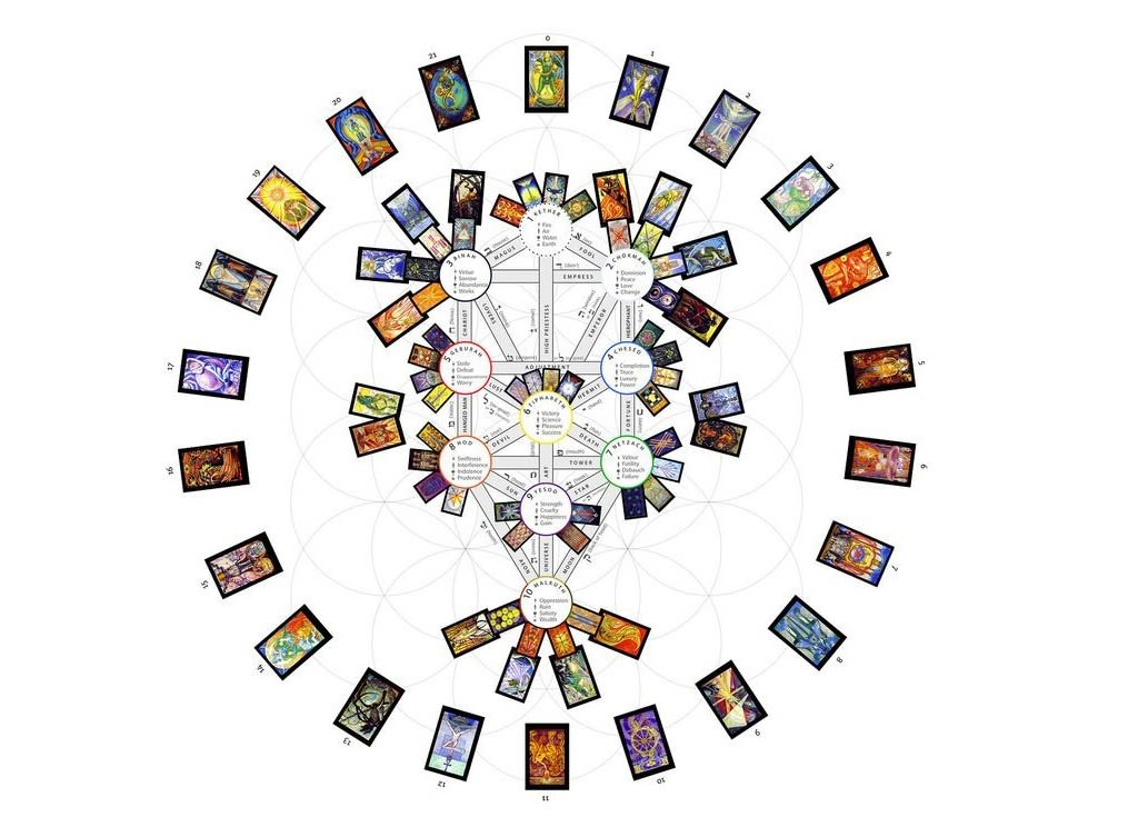 Essays on Numerology and the Tarot 2
