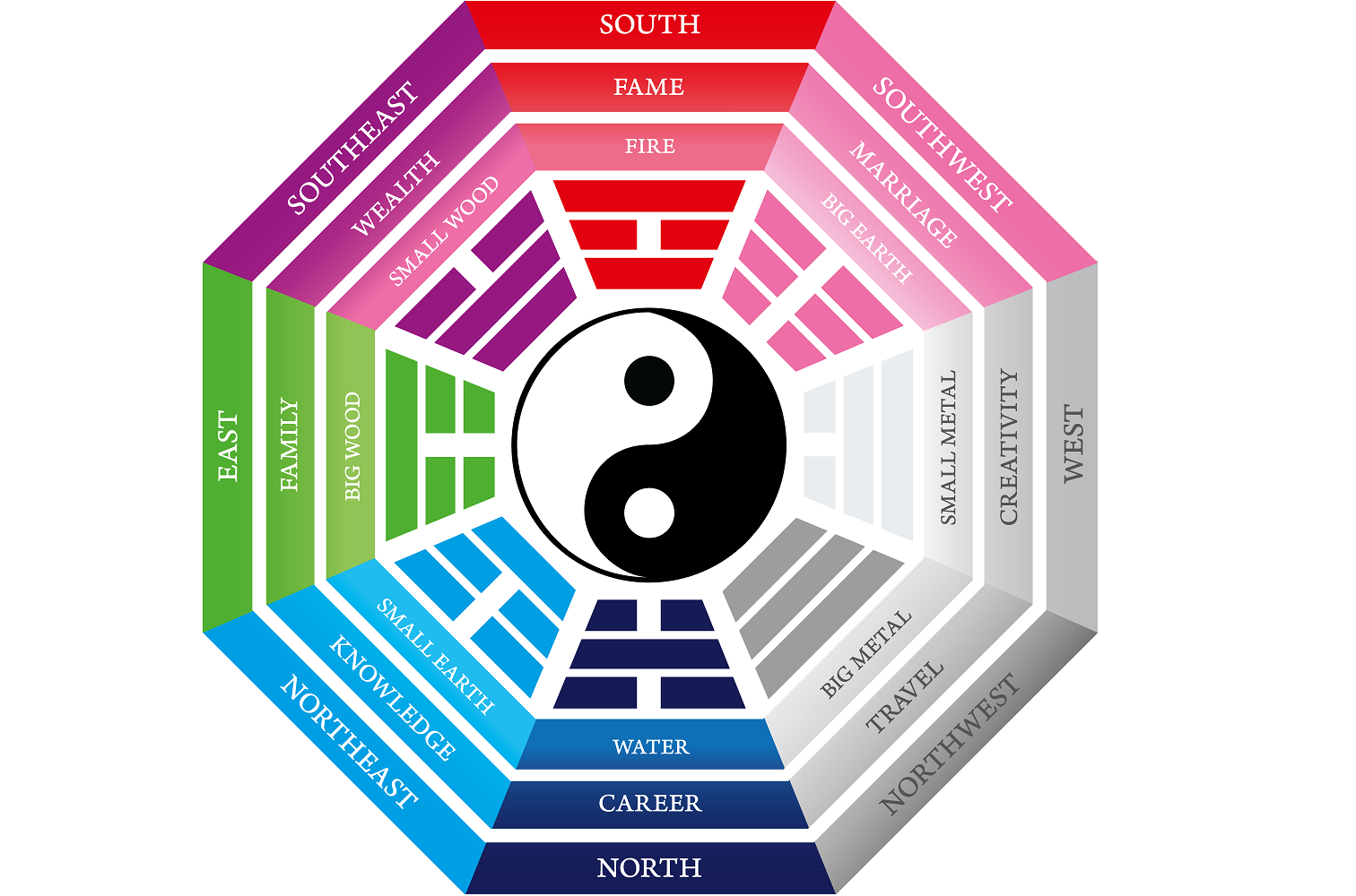 Test Your Feng Shui Knowledge 2